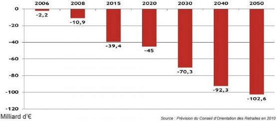 Prévisons du deficit de caisses de retraites en France