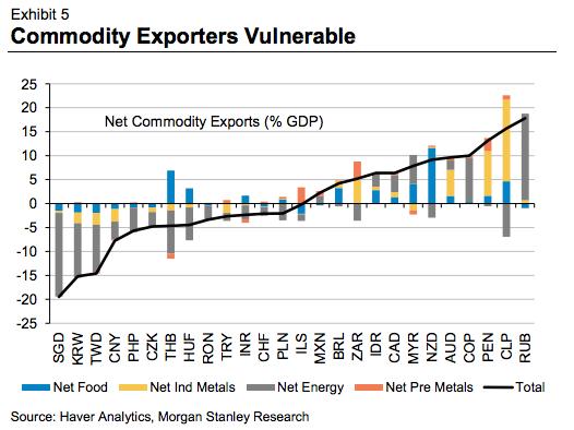 devises des pays exportateurs de mp touchéés