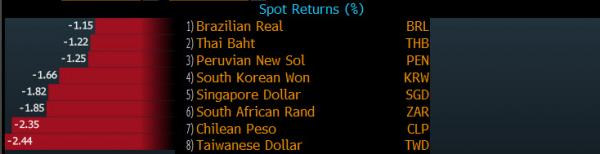 devises pays emergents chutent