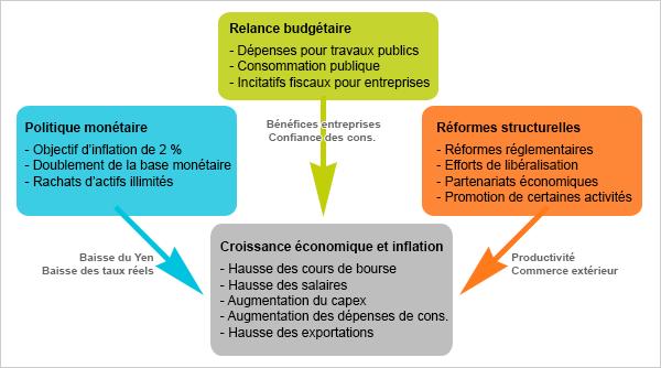 abenomics graph fr