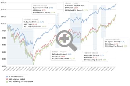 graph div MSCI