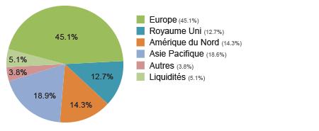 graph region03 FR