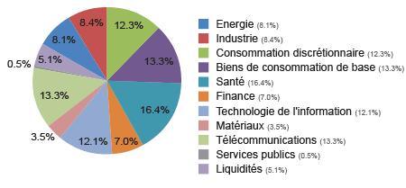 graph secteur04 FR