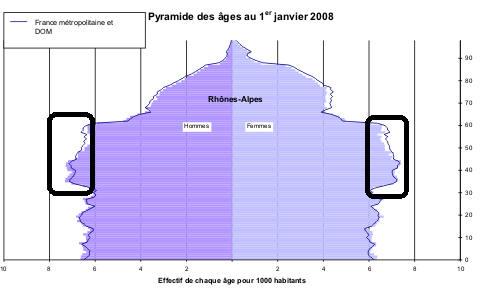 pyramide-des-ages