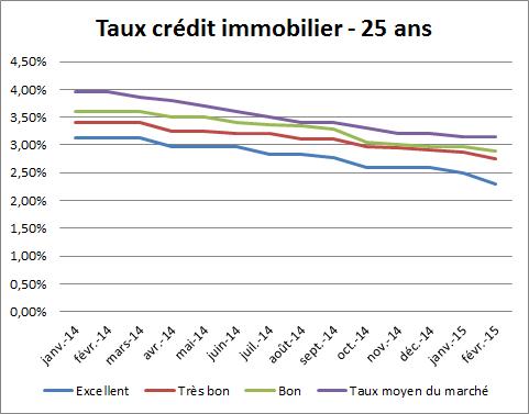 taux-crédit-immobilier-25-ans-Février-2015