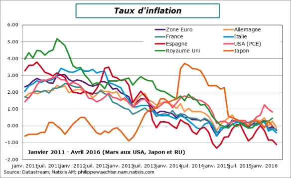 inflation-avril-2016