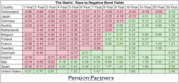 taux et hausse des actions