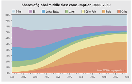 global middle class