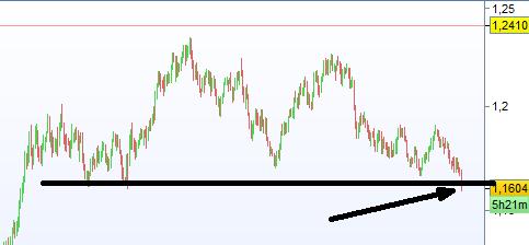 faux depart bear euro usd