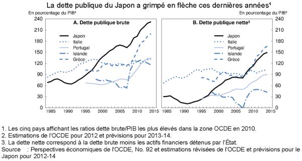 Graphique Japon 2013