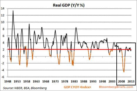 Real GDP2