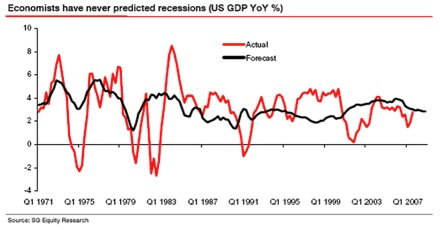 economistfailure