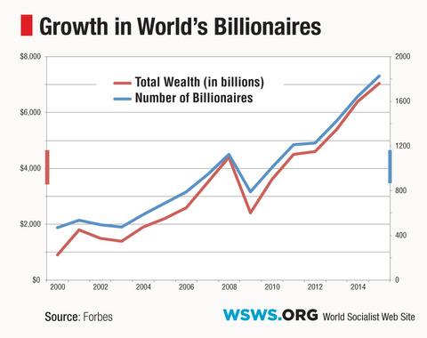 2015billionaires