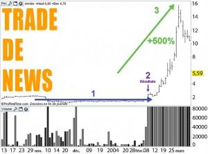 Acheter des actions - Trade de news