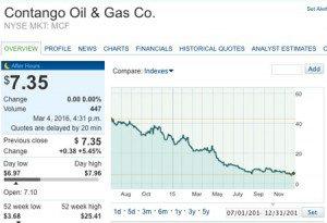 Contango_Oil_Gas
