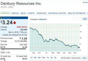 Denbury_Resources_Inc