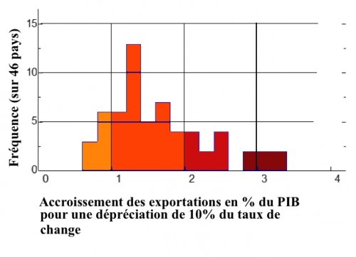A - exports et taux de changeGR