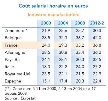 cout salarial horaire dans le secteur manufacturier