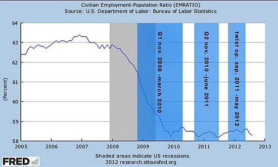 Effet des QE de la Fed sur l'emploi