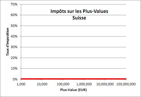 impots-suisse