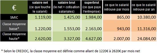 salaires nets, bruts, superbruts