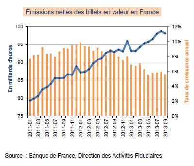 emissions billets BdF