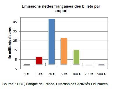 emissions billets par coupures FR