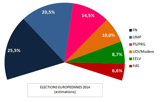 elections europeenes 2014 - sans abstention