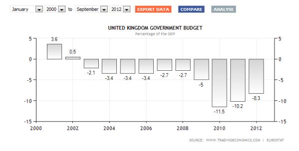 déficit public GB 2