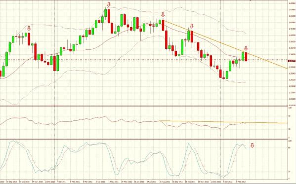 EUR-USD-base-hedo-3-3-12.JPG