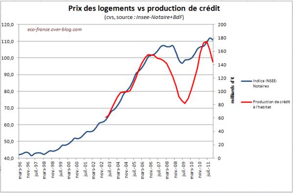 CreditVsPrix.PNG