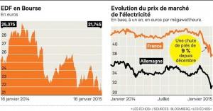 Electricite-la-baisse-des-prix-de-marche-les-echos