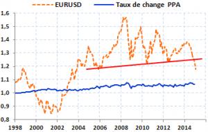 eurodollar PPA