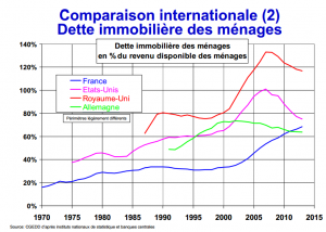 Comparaison dette immobiliere des menages