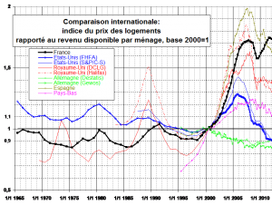 Comparaison internationale prix immobilier 1965 a 2015