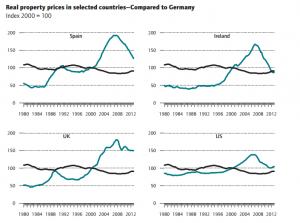 Prix de l immobilier internationaux par rapport a l allemagne depuis 1980