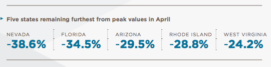 http://www.bradofficer.com/images/peak_house_pricing_to_current_market_541.png