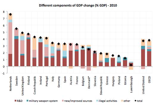 SNA-Methodology-GDP-Change