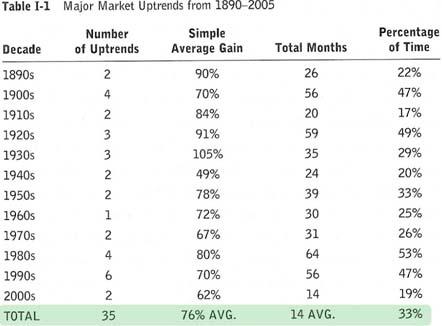 tab 2 Prendre des grosses positions   seul un tiers du temps, les marchés sont favorables