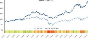 1 risque ajuste volatilite 300x130 Ce quon ne vous a jamais dit sur la volatilité   Révélations
