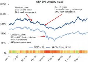 Crise 2008 evenements marquants 300x213 Ce quon ne vous a jamais dit sur la volatilité   Révélations