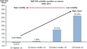 Distribution performance sp500 quartile volatilite 300x168 Ce quon ne vous a jamais dit sur la volatilité   Révélations