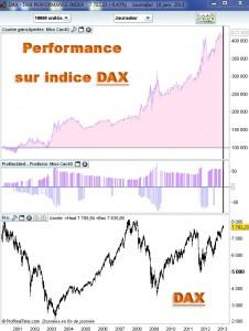 DAX copie