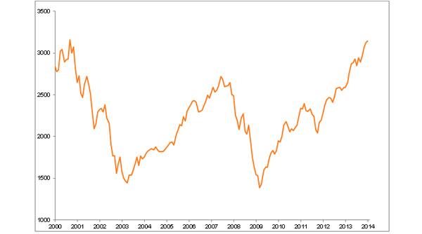 BLI - Banque de Luxembourg Investment