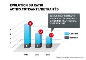 Evolution du ratio actifs cotisants retraites