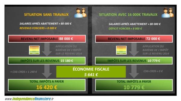 Economie-fiscale