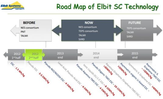 roadmap supercondensateurs elbit