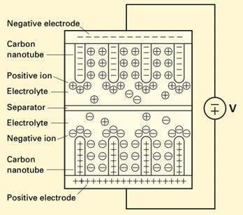 schema supercondensateur FastCAP