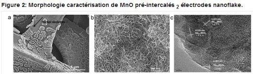 Supercondensateur à nanoflocons