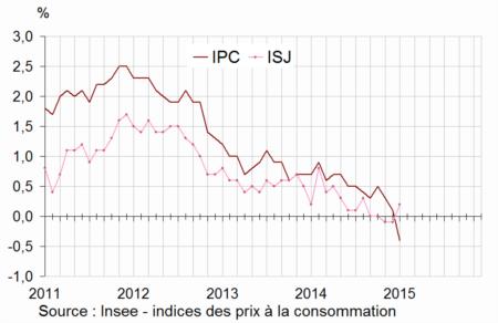 Glissements annuels de l'indice des prix à la consommation (IPC) et de l'inflation sous-jacente (ISJ)
